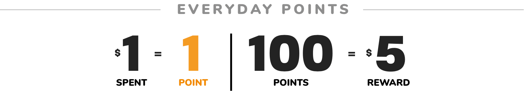 DOUBLE POINTS | EVERYDAY POINTS