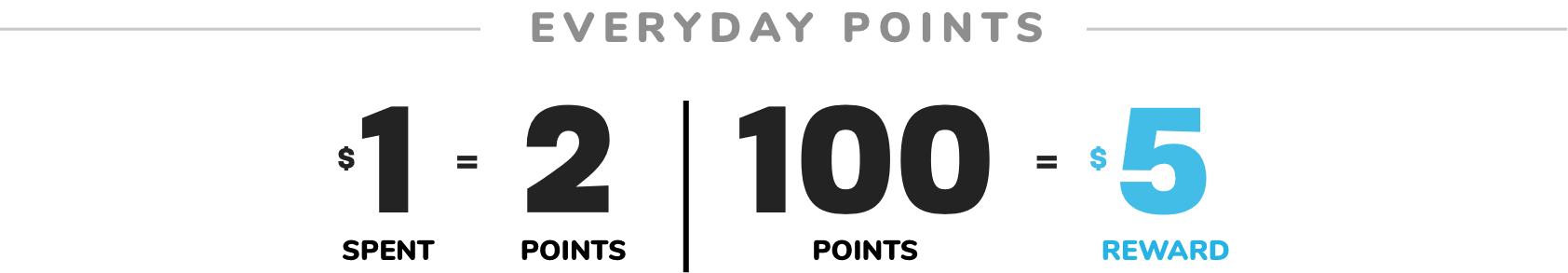 DOUBLE REWARDS | EVERYDAY POINTS